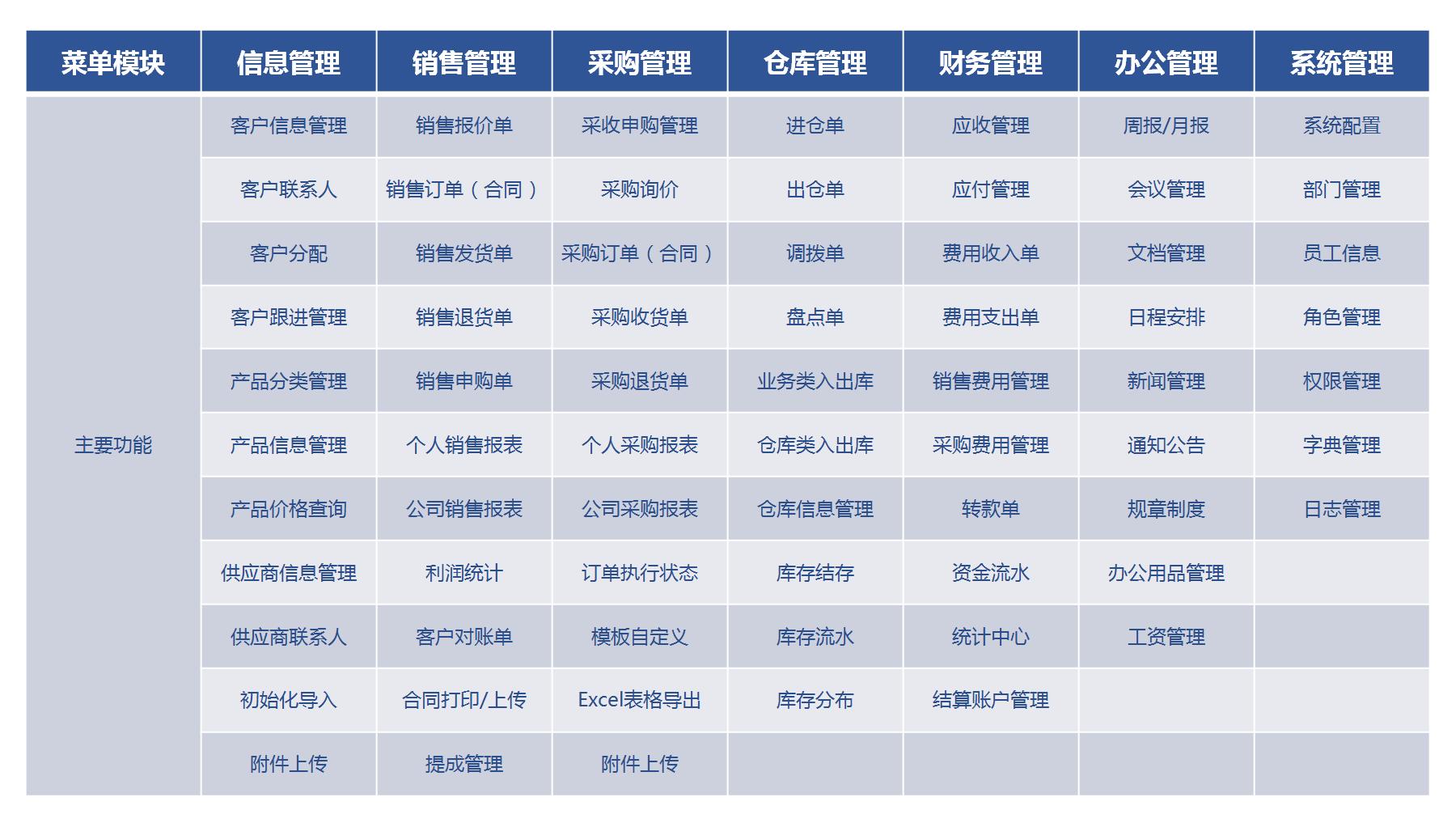 上海进销存系统